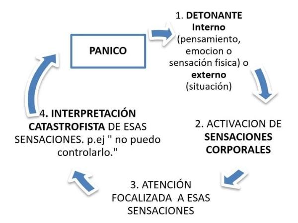 Trastornos de pánico